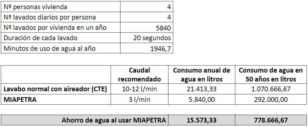 Ahorro de agua Miapetra