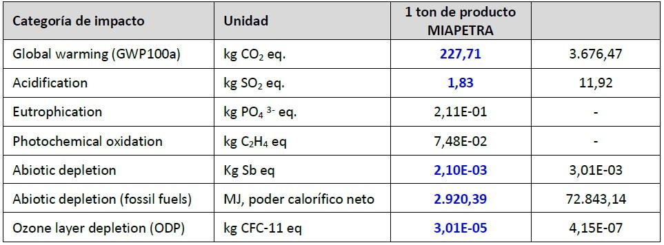 Comparativa impacto ambiental